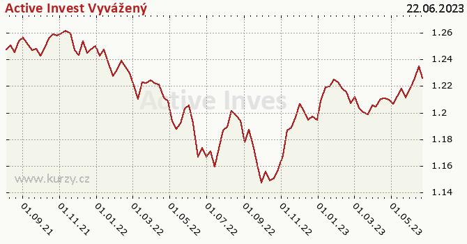 Graf výkonnosti (ČOJ/PL) Active Invest Vyvážený