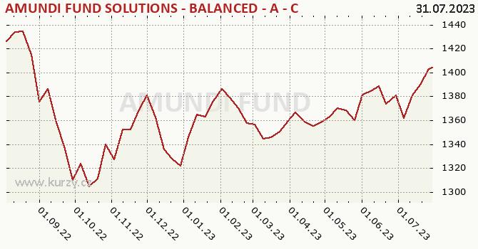 Graph rate (NAV/PC) AMUNDI FUND SOLUTIONS - BALANCED - A - CZKH (C)