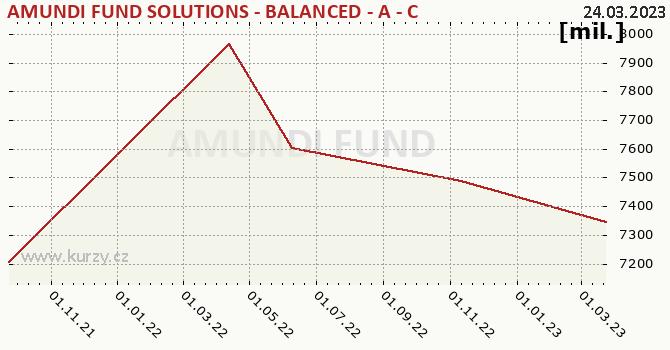 Graf majetku (ČOJ) AMUNDI FUND SOLUTIONS - BALANCED - A - CZKH (C)
