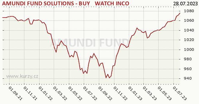Graph rate (NAV/PC) AFS Buy & Watch 07/25 A distr CZK