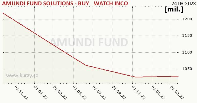 Graphique des biens (valeur nette d'inventaire) AMUNDI FUND SOLUTIONS - BUY & WATCH INCOME 07/2025 - A - CZKH - AD (D)