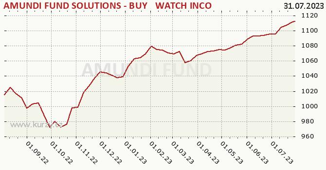 Graf kurzu (ČOJ/PL) AFS Buy & Watch 07/25 A nedistr CZK