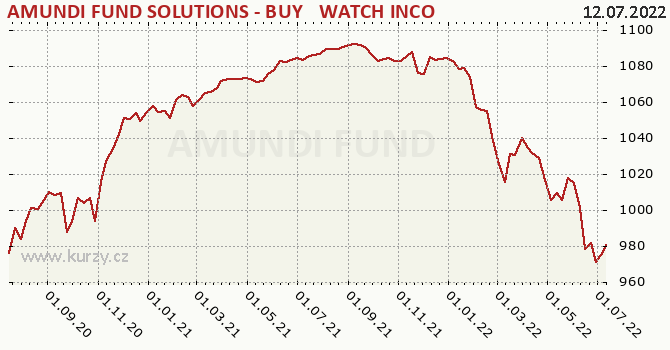 Graf výkonnosti (ČOJ/PL) AFS Buy & Watch 07/25 A nedistr CZK