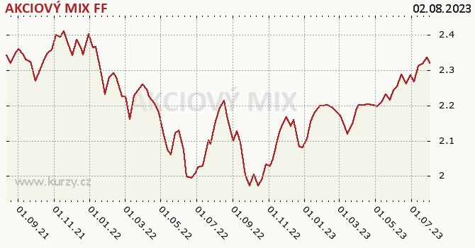 Graf výkonnosti (ČOJ/PL) AKCIOVÝ MIX FF