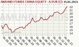 Graph rate (NAV/PC) Amundi China Equity - EUR