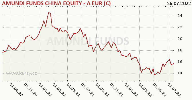 Graph rate (NAV/PC) Amundi China Equity - EUR