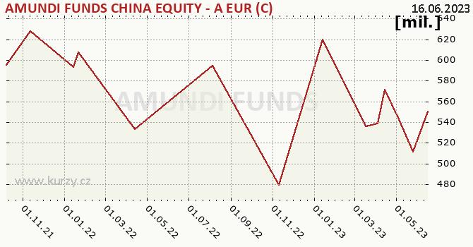 Graf majetku (ČOJ) Amundi China Equity - EUR