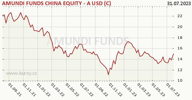 Graph rate (NAV/PC) Amundi China Equity - USD