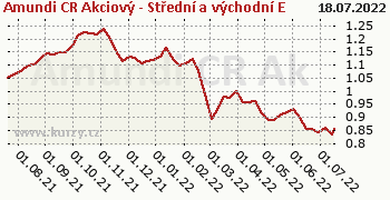 Amundi CR Akcie Střed vých. Evropa tř. A graf výkonnosti, formát 350 x 180 (px) PNG
