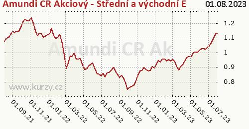 Amundi CR Akcie Střed vých. Evropa tř. A graf výkonnosti, formát 500 x 260 (px) PNG
