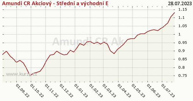 Graf kurzu (ČOJ/PL) Amundi CR Akcie Střed vých. Evropa tř. A