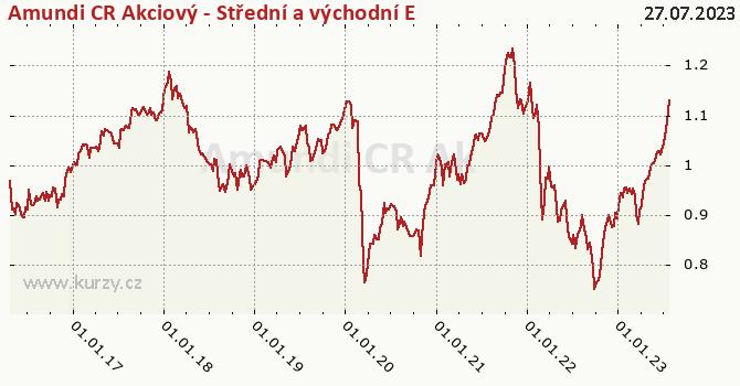 Amundi CR Akcie Střed vých. Evropa tř. A graf výkonnosti, formát 670 x 350 (px) PNG