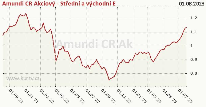 Graf výkonnosti (ČOJ/PL) Amundi CR Akcie Střed vých. Evropa tř. A