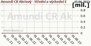 Amundi CR Akcie Střed vých. Evropa tř. A graf majeteku fondu, formát 350 x 180 (px) PNG