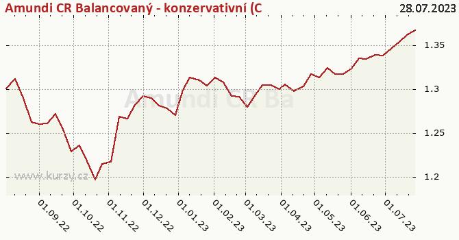 Graphique du cours (valeur nette d'inventaire / part) Amundi CR Balancovaný konzervativní