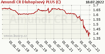 Amundi CR Dluhopisový PLUS (C) graf výkonnosti, formát 350 x 180 (px) PNG