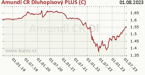 Amundi CR Dluhopisový PLUS (C) graf výkonnosti, formát 500 x 260 (px) PNG