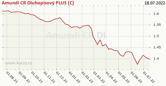 Graph rate (NAV/PC) Amundi CR Dluhopisový PLUS