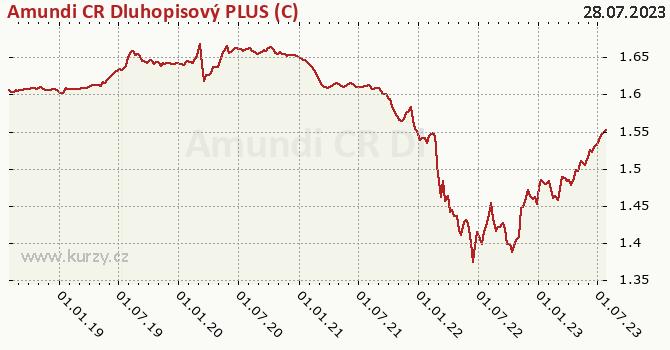 Amundi CR Dluhopisový PLUS (C) graf výkonnosti, formát 670 x 350 (px) PNG