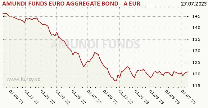 Graph rate (NAV/PC) Amundi Euro Aggregate Bond - EUR