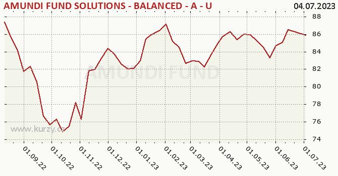 Graphique du cours (valeur nette d'inventaire / part) Amundi Fund Solutions - Balanced