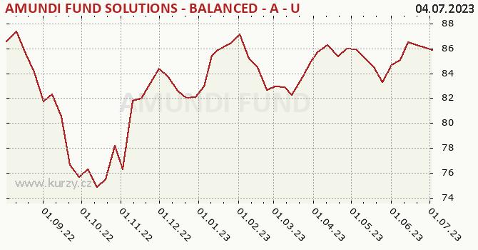 Graph rate (NAV/PC) Amundi Fund Solutions - Balanced