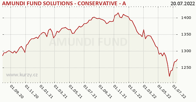 Graph rate (NAV/PC) Amundi Fund Solutions - Conservative
