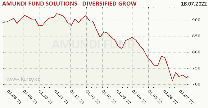 Graf kurzu (ČOJ/PL) Amundi Fund Solutions-Diversified Growth
