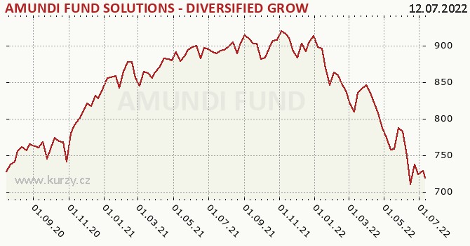 Graf výkonnosti (ČOJ/PL) Amundi Fund Solutions-Diversified Growth