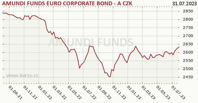 Graphique du cours (valeur nette d'inventaire / part) AMUNDI FUNDS BOND EURO CORPORATE AHK C  CZK