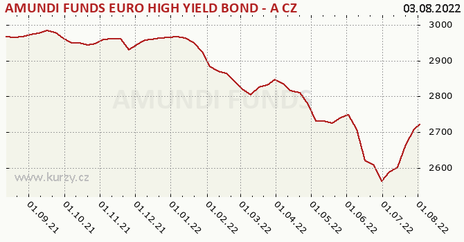 Graph rate (NAV/PC) AMUNDI FUNDS BOND EURO HIGH YIELD AHK C  CZK