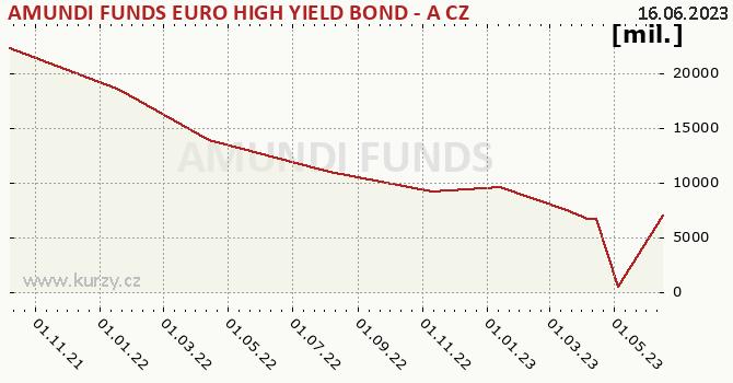 Graphique des biens (valeur nette d'inventaire) AMUNDI FUNDS EURO HIGH YIELD BOND - A CZK Hgd (C)