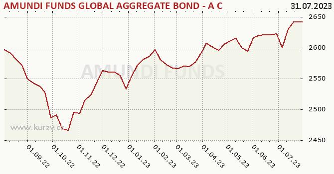 Graphique du cours (valeur nette d'inventaire / part) AMUNDI FUNDS BOND GLOBAL AGGREGATE AHK C   CZK