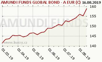 Graf kurzu (ČOJ/PL) Amundi Funds Bond Global (EUR)