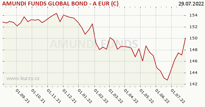Graf kurzu (ČOJ/PL) Amundi Funds Bond Global (EUR)