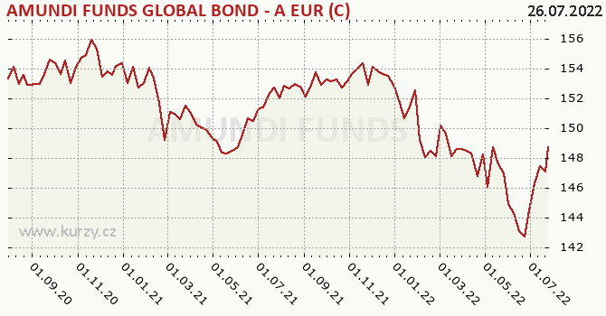 Graf výkonnosti (ČOJ/PL) Amundi Funds Bond Global (EUR)