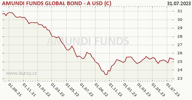 Graph rate (NAV/PC) Amundi Funds Bond Global (USD)