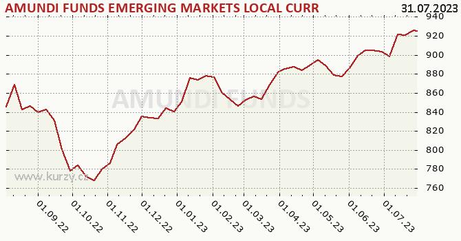 Graphique du cours (valeur nette d'inventaire / part) Amundi Funds Emerging Markets Local Currency Bond