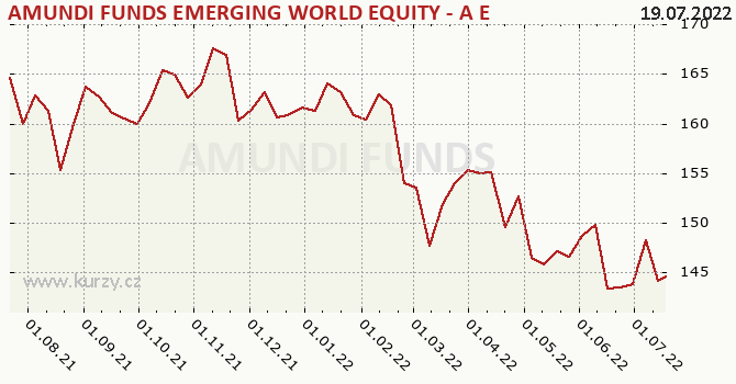 Graf kurzu (ČOJ/PL) Amundi Funds Equity Emerging World (EUR)