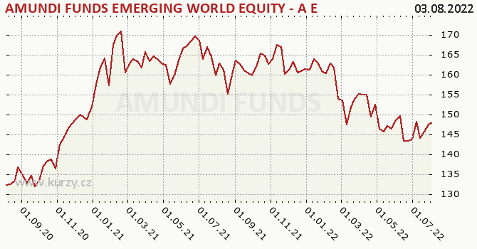 Graf výkonnosti (ČOJ/PL) Amundi Funds Equity Emerging World (EUR)