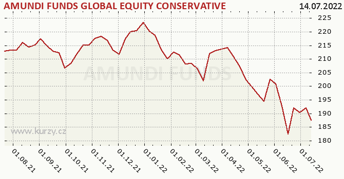 Graphique du cours (valeur nette d'inventaire / part) AMUNDI FUNDS EQUITY GLOBAL CONSERVATIVE - AU C