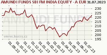 AMUNDI FUNDS SBI FM INDIA EQUITY - A EUR (C) graf výkonnosti, formát 350 x 180 (px) PNG