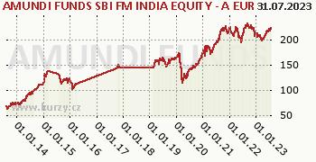 Amundi Funds Equity India (EUR) graf výkonnosti, formát 350 x 180 (px) PNG