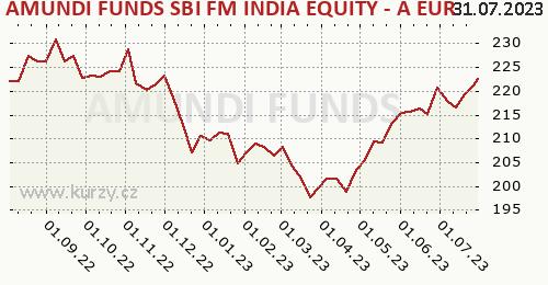 AMUNDI FUNDS SBI FM INDIA EQUITY - A EUR (C) graf výkonnosti, formát 500 x 260 (px) PNG