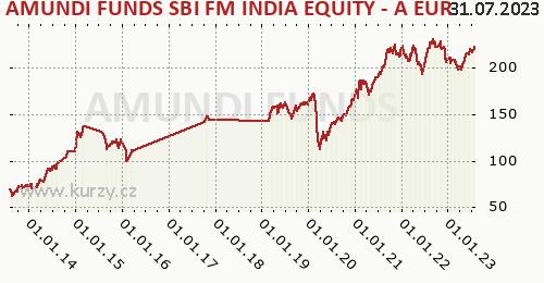 Amundi Funds Equity India (EUR) graf výkonnosti, formát 500 x 260 (px) PNG