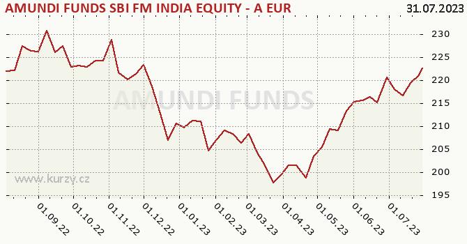 Graf kurzu (ČOJ/PL) Amundi Funds Equity India (EUR)