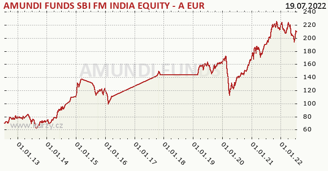 Amundi Funds Equity India (EUR) graf výkonnosti, formát 670 x 350 (px) PNG