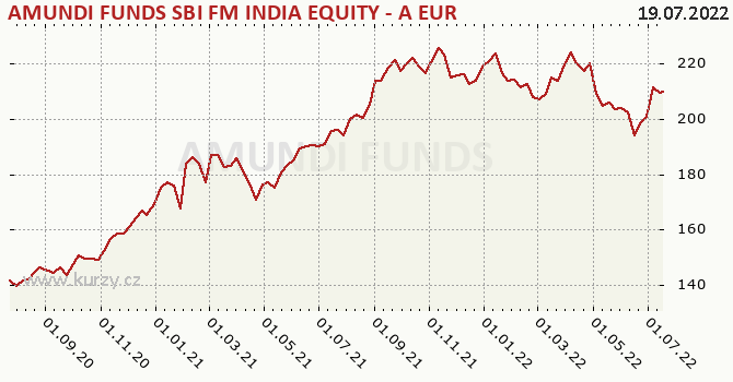 Graf výkonnosti (ČOJ/PL) Amundi Funds Equity India (EUR)