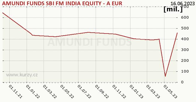 Graf majetku (ČOJ) Amundi Funds Equity India (EUR)