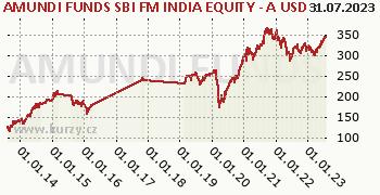 Amundi Funds Equity India (USD) graf výkonnosti, formát 350 x 180 (px) PNG